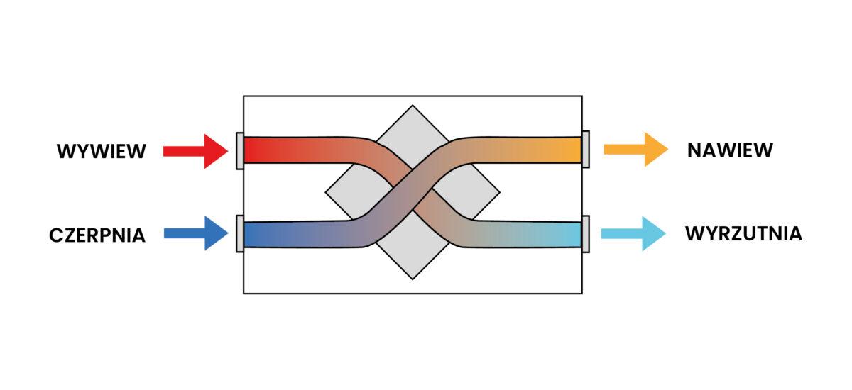 obrazek schematyczny wymiennika ciepła